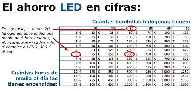 iluminacin led